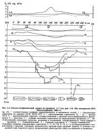 Рис. 1.4. Геолого-геофизический разрез по профилю I-I (см. рис. 1.2)
