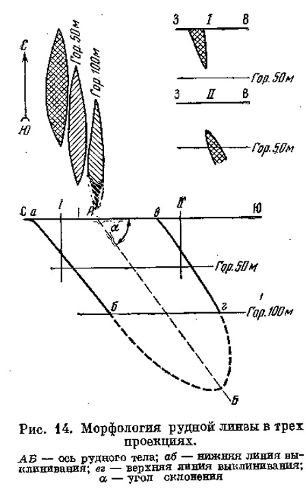 Рис. 14. Морфология рудной линзы в трех проекциях