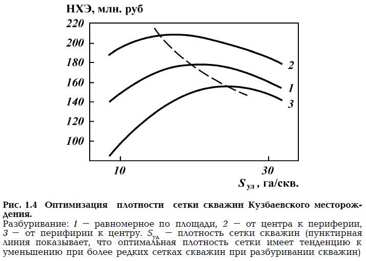 Рис. 1.4. Оптимизация плотности сетки скважин Кузбаевского месторождения