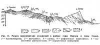 Рис. 14. Разрез верхнеюрских отложений в районе горы Перчем и горы Сокол