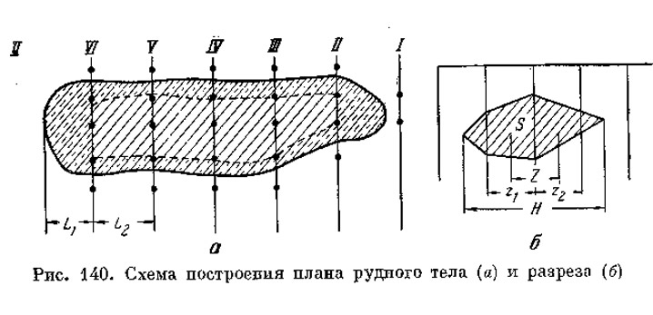 Рис. 140. Схема построения плана рудного тела и разреза
