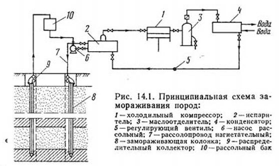 Рис. 14.1. Принципиальная схема замораживания пород