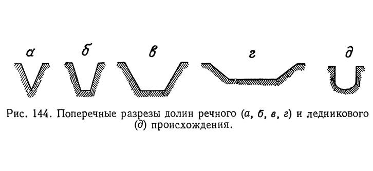 Рис. 144. Поперечные разрезы долин речного и ледникового происхождения