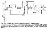 Рис. 14.5. Схема двухступенчатого цикла работы компрессоров