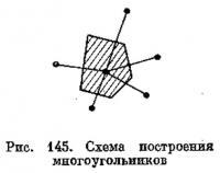 Рис. 145. Схема построения многоугольников