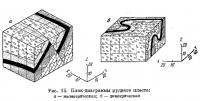 Рис. 15. Блок-диаграммы рудного пласта