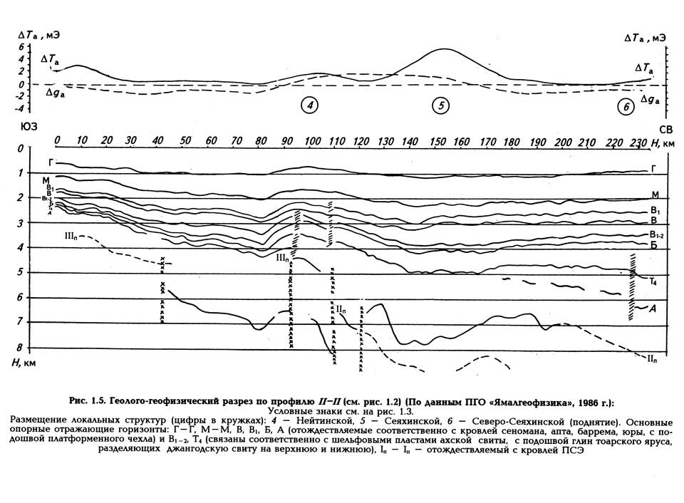 Рис. 1.5. Геолого-геофизический разрез по профилю II-II (см. рис. 1.2)