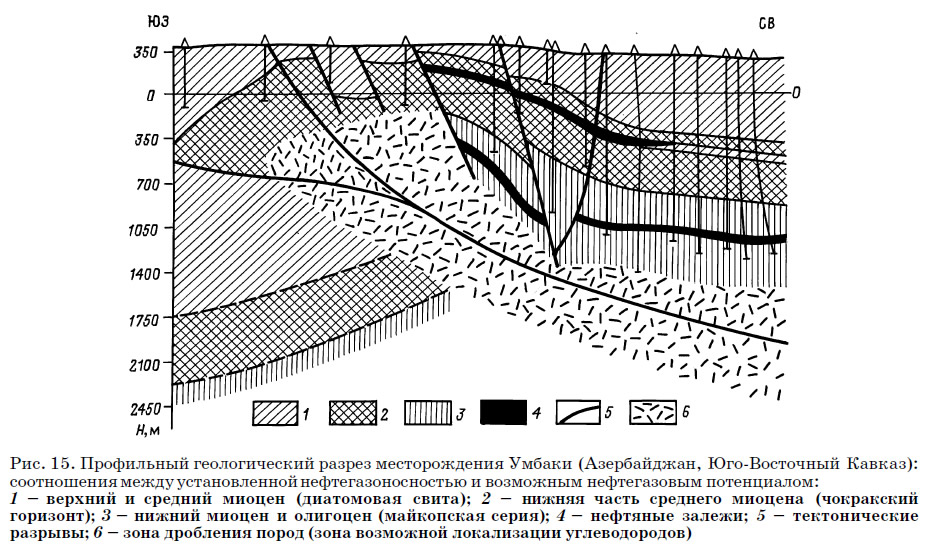 Рис. 15. Профильный геологический разрез месторождения Умбаки