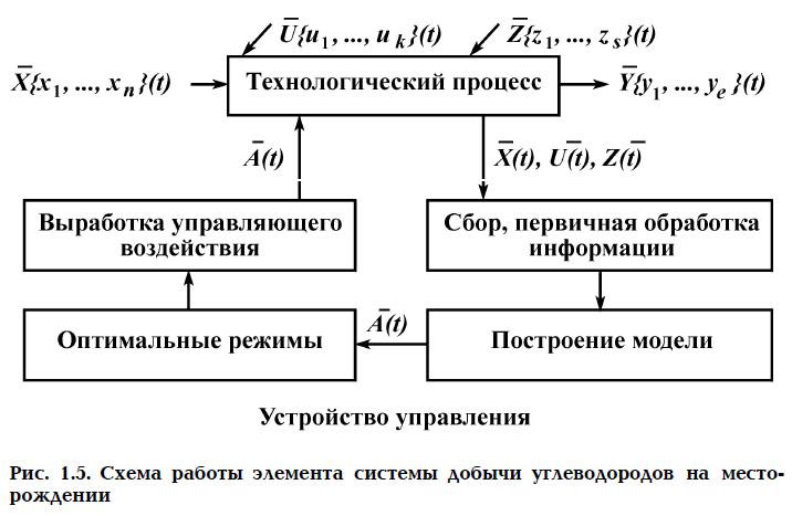 Рис. 1.5. Схема работы элемента системы добычи углеводородов на месторождении