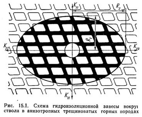 Рис. 15.1. Схема гидроизоляционной завесы вокруг ствола в трещиноватых горных породах