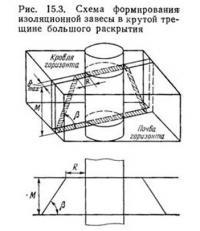 Рис. 15.3. Схема формирования изоляционной завесы в крутой трещине большого раскрытия
