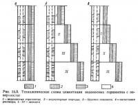 Рис. 15.5. Технологические схемы цементации водоносных горизонтов с поверхности