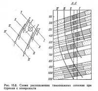 Рис. 15.8. Схема расположения тампонажных скважин при бурении с поверхности