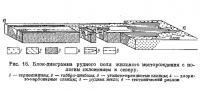 Рис. 16. Блок-диаграмма рудного ноля жильного месторождения с пологим склонением к северу