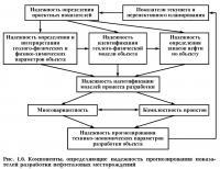 Рис. 1.6. Компоненты, определяющие надежность прогнозирования показателей разработки