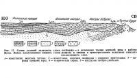 Рис. 17. Схема условий залегания слоев оксфорда