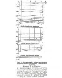 Рис. 17. Современный и палеотектоннческие профили вкрест простирания Генеральского поднятия
