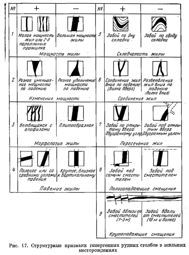 Рис. 17. Структурные признаки гипергенных рудных столбов в жильных месторождениях