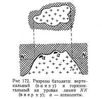 Рис 172. Разрезы батолита