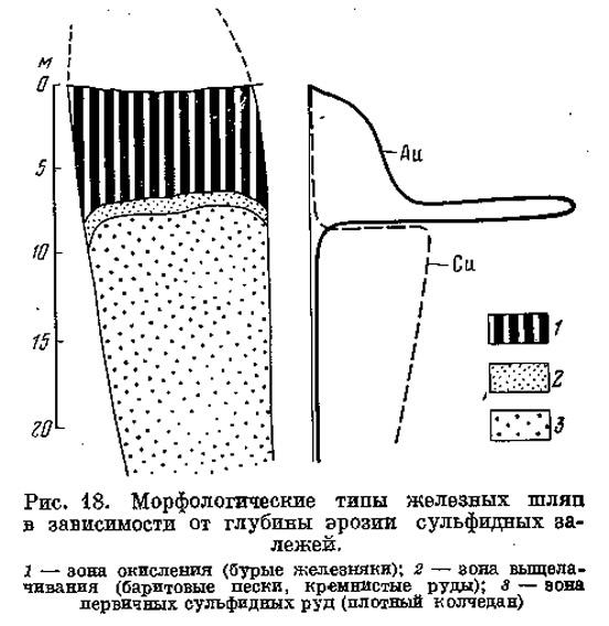 Рис. 18. Морфологические типы железных шляп в зависимости от глубины эрозии сульфидных залежей