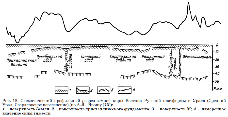 Рис. 18. Профильный разрез земной коры Востока Русской платформы и Урала