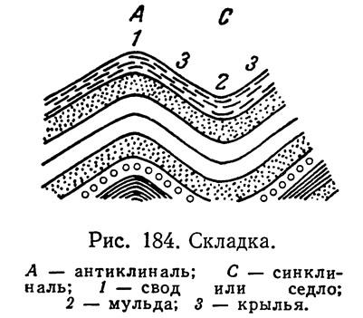 Рис. 184. Складка