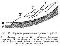 Рис. 19. Кривая равновесия речного русла