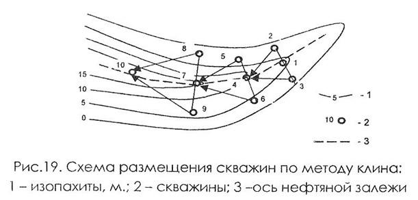 Рис. 19. Схема размещения скважин по методу клина