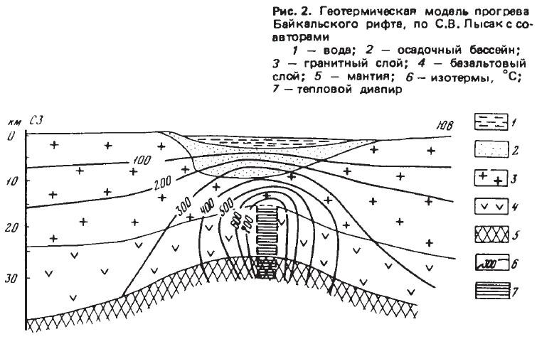 Рис. 2. Геотермическая модель прогрева Байкальского рифта