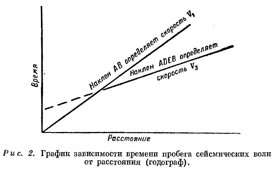 Рис. 2. График зависимости времени пробега сейсмических волн от расстояния