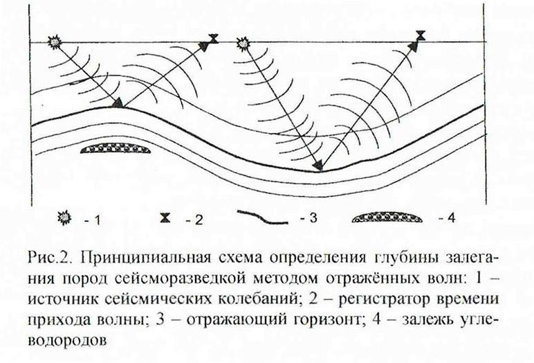 Рис. 2. Принципиальная схема определения глубины залегания пород