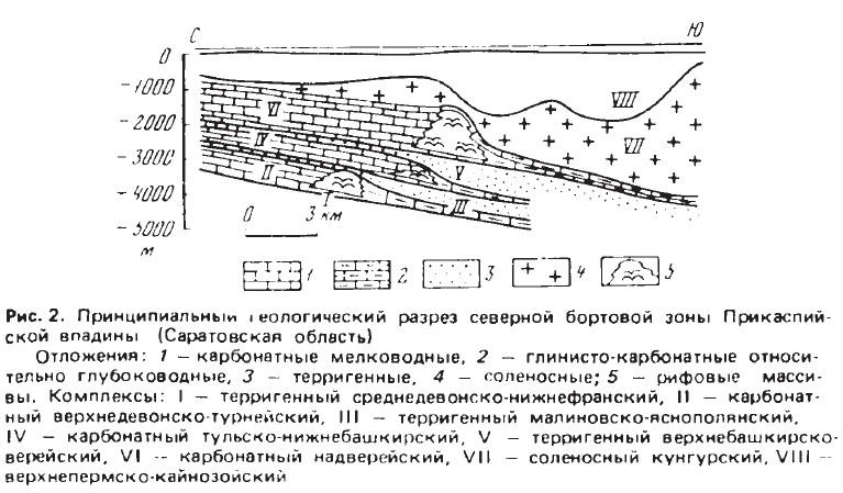 Рис. 2. Принципиальный геологический разрез северной бортовой зоны Прикаспийской впадины