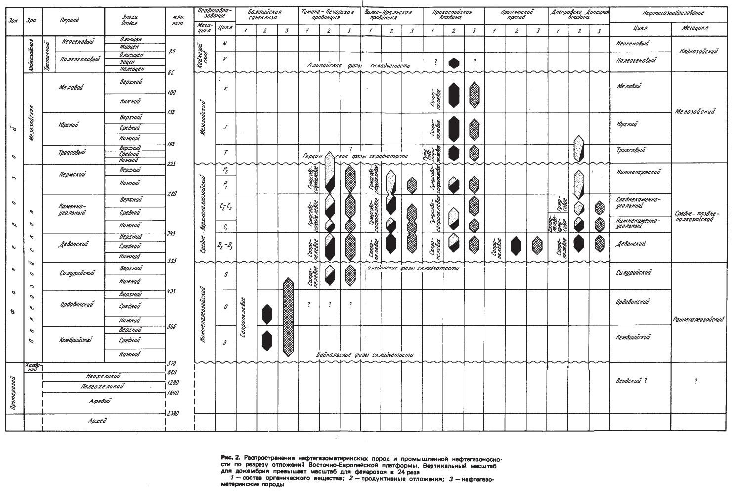 Рис. 2. Распространение нефтегеэоматеринских пород и промышленной нефтегазоносности