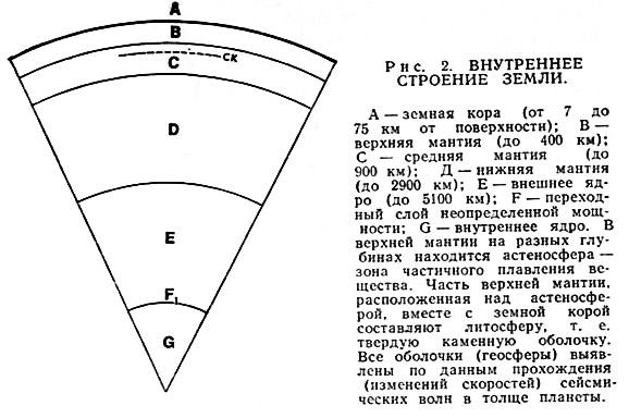 Рис. 2. Внутреннее строение земли