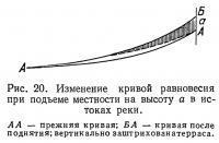 Рис. 20. Изменение кривой равновесия при подъеме местности на высоту а в истоках реки