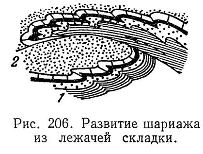 Рис. 206. Развитие шариажа из лежачей складки