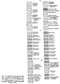Рис. 21. Наиболее распространенные условные обозначения горных пород