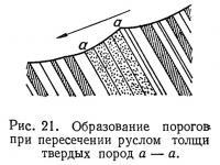 Рис. 21. Образование порогов при пересечении руслом толщи твердых пород