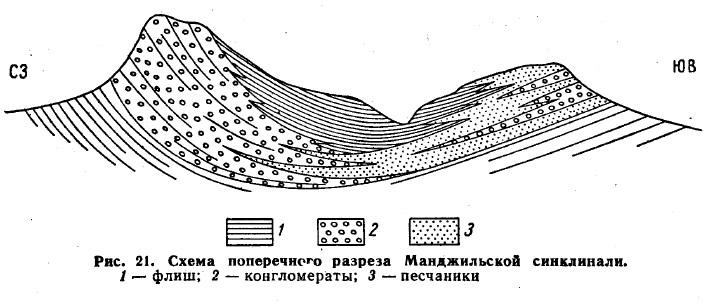 Рис. 21. Схема поперечного разреза Манджильской синклинали