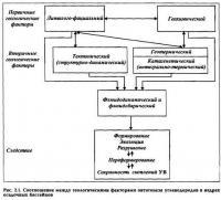 Рис. 2.1. Соотношение между геологическими факторами онтогенеза углеводородов