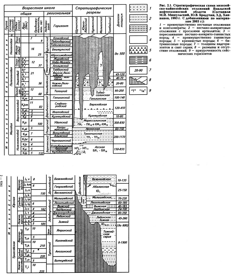 Рис. 2.1. Стратиграфическая схема мезозойско-кайнозойских отложений