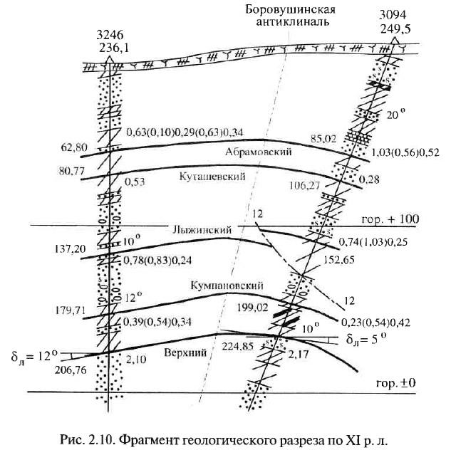 Рис. 2.10. Фрагмент геологического разреза по XI р.л.