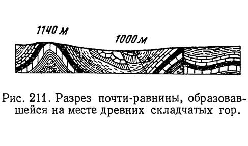 Рис. 211. Разрез почти-равнины, образовавшейся на месте древних складчатых гор