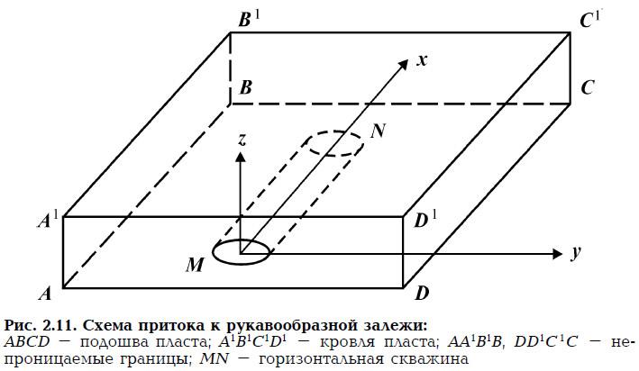 Рис. 2.11. Схема притока к рукавообразной залежи