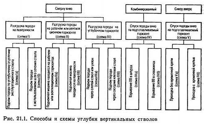 Рис. 21.1. Способы и схемы углубки вертикальных стволов