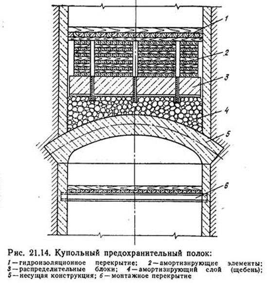 Рис. 21.14. Купольный предохранительный полок
