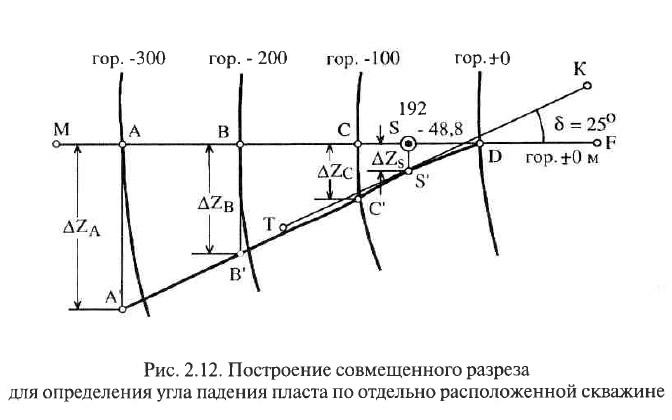 Рис. 2.12. Построение совмещенного разреза дли определения угла падения пласта