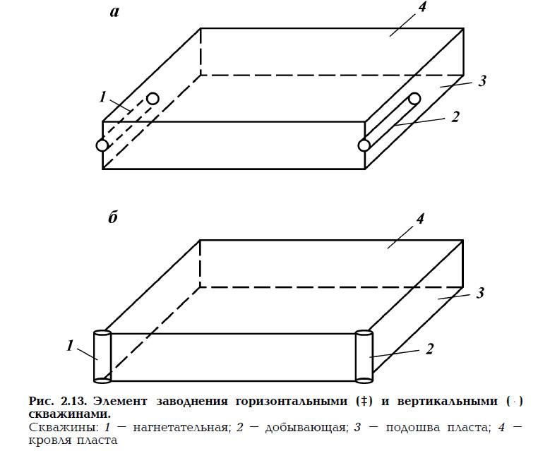 Рис. 2.13. Элемент заводнения горизонтальными и вертикальными скважинами