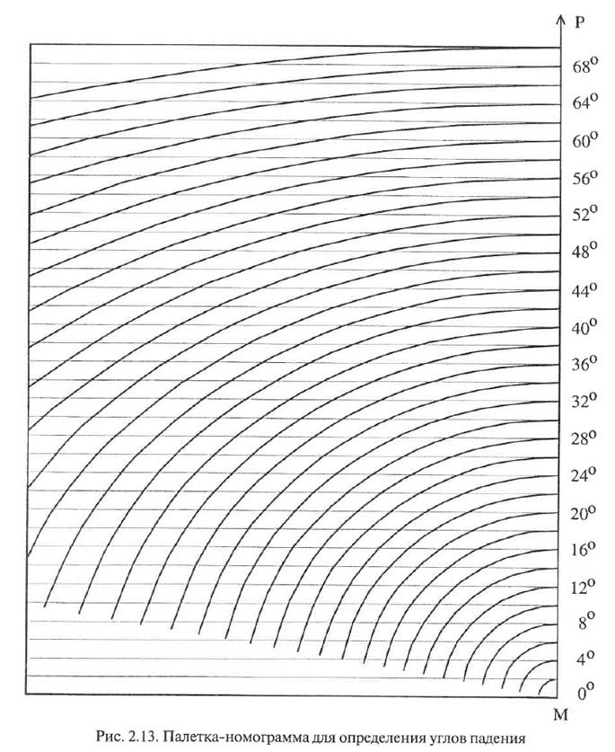 Рис. 2.13. Палетка-номограмма для определения углов падения