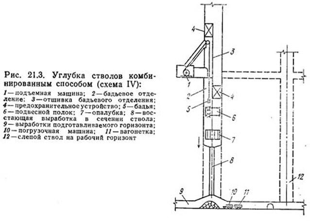 Рис. 21.3. Углубка стволов комбинированным способом